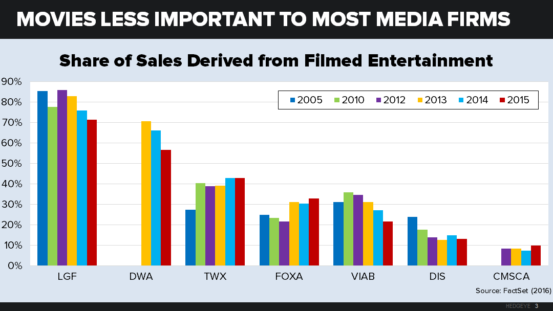 About Everything: The Decline of the Film Industry & Its Investing Implications - neil 2