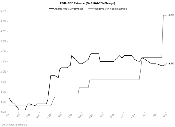 U.S. GDP Whiplash - Atlanta Fed vs. Hedgeye Macro GDP Estimate Tracker