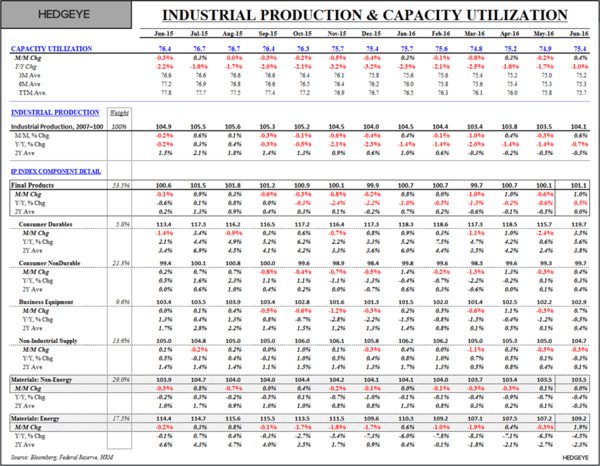 U.S. GDP Whiplash - Industrial Production and Capacity Utilization