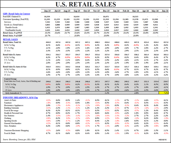 U.S. GDP Whiplash - Retail Sales Table
