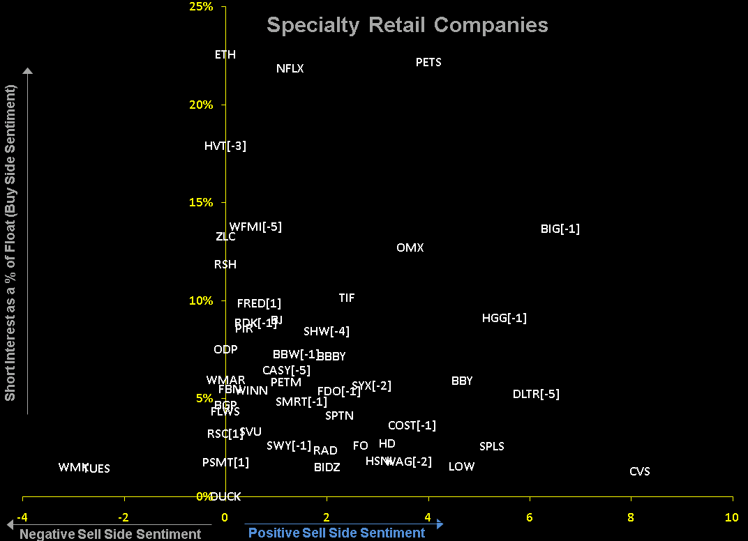 RETAIL FIRST LOOK: SENTIMENT RULES - Specialty Retail Companies