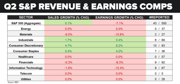 Earnings Season Update: The Soft Bigotry of Low Expectations - earnings q2