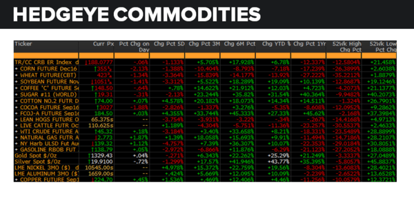 Daily Market Data Dump: Tuesday - commodities 7 19
