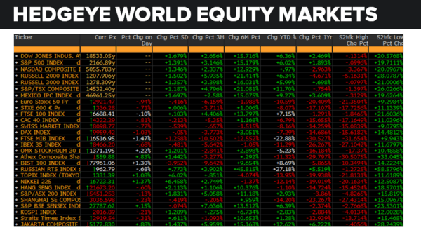 Daily Market Data Dump: Tuesday - equity markets 7 19