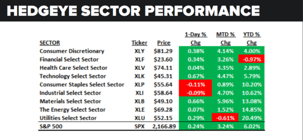 Daily Market Data Dump: Tuesday - sector performance 7 19
