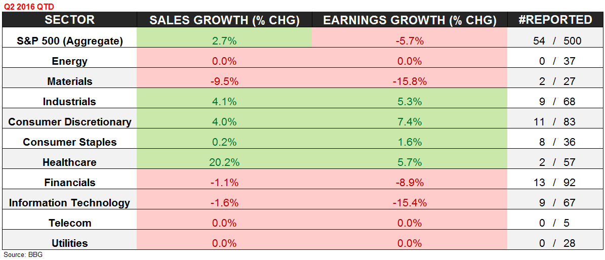 High, High, High - S P Rev.   Earnings Comps