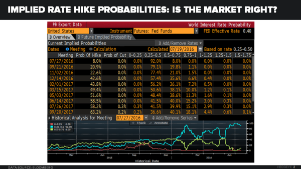 CHART OF THE DAY: Fed September Rate Hike Expectations Too Low - 07.20.16 image