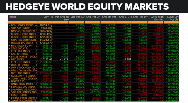 Daily Market Data Dump: Wednesday - equity markets 7 20