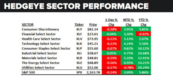 Daily Market Data Dump: Wednesday - sector performance 7 20