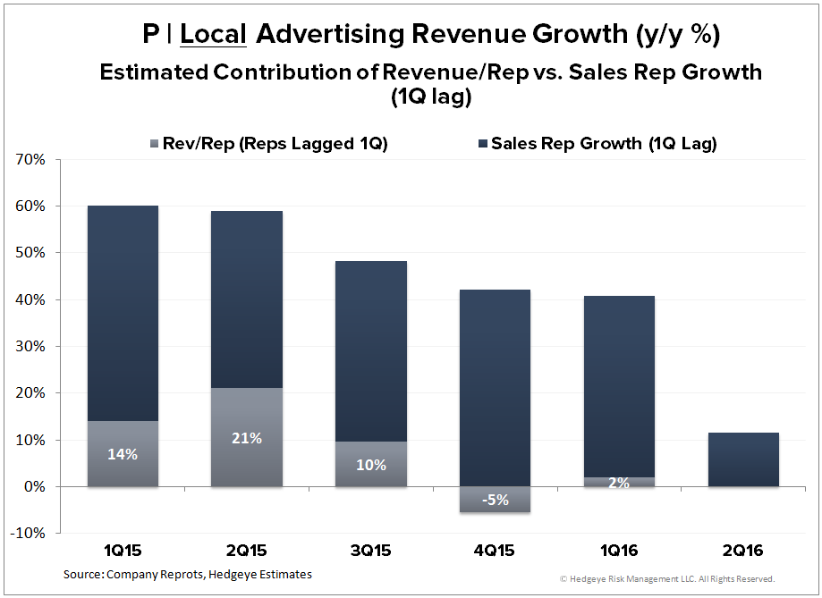 P | Thoughts into the Print (2Q16) - P   Local Sales Prod 1Q16