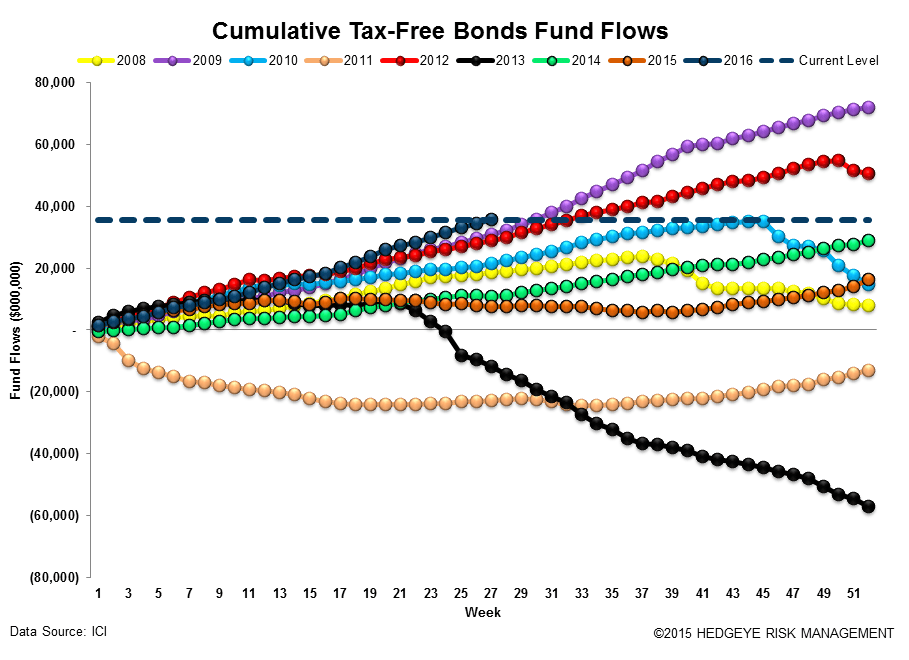 [UNLOCKED] Fund Flow Survey | Domestic Disturbance - ICI16