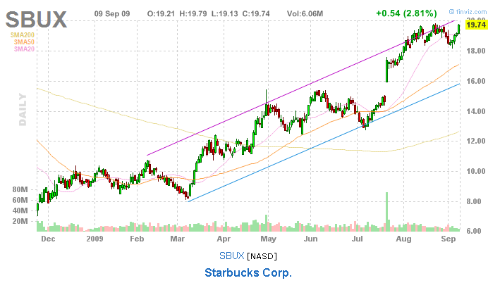 SBUX – Interesting Takeaways  - sbux