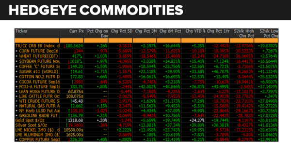 Daily Market Data Dump: Thursday - commodities 7 21