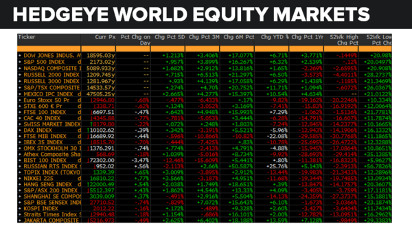 Daily Market Data Dump: Thursday - equity markets 7 21
