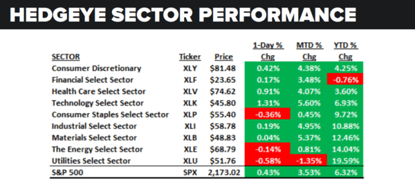 Daily Market Data Dump: Thursday - sector performance 7 21