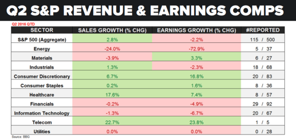 Are Old Wall Consenseless Earnings Expectations Out To Lunch? - earnings q2 7 22