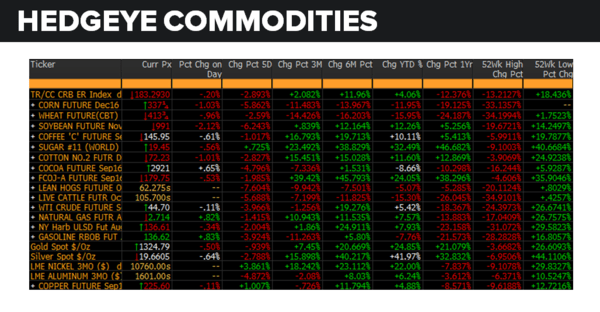 Daily Market Data Dump: Friday - commodities 7 22