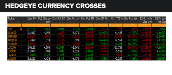 Daily Market Data Dump: Friday - currencies 7 22
