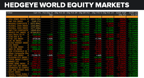 Daily Market Data Dump: Friday - equity markets 7 22