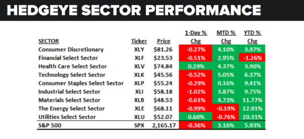 Daily Market Data Dump: Friday - sector performance 7 22
