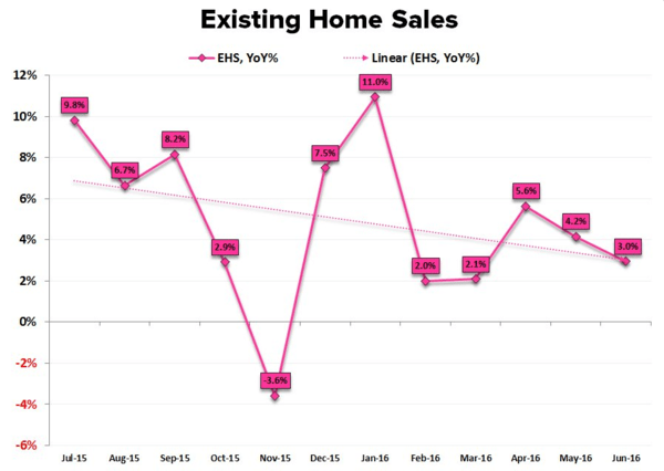 Existing-Home Sales: Housing Head-Fake Or Big Breakout? - existing home sales 7 22 16
