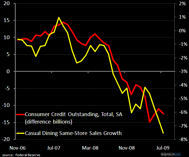 RESTAURANT INDUSTRY – CHART OF THE WEEK – CONSUMER CREDIT VS SALES TRENDS - cc