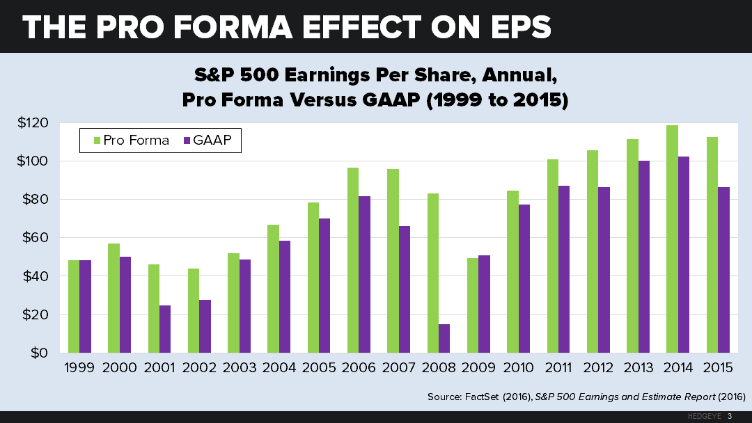 About Everything | Warning: Earnings Smaller Than They Appear - neil2