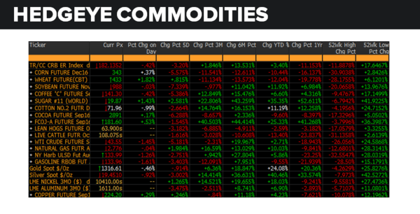 Daily Market Data Dump: Monday - commodities 7 25