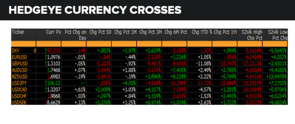 Daily Market Data Dump: Monday - currencies 7 25