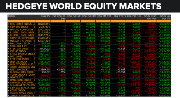 Daily Market Data Dump: Monday - equity markets 7 25