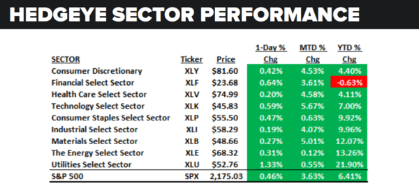 Daily Market Data Dump: Monday - sector performance 7 25