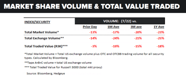Daily Market Data Dump: Monday - volume 7 25 16