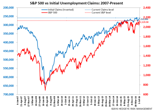 What Jobless Claims Say About Recession (And Risk Of Significant Stock Market Selloff) - jobless stocks