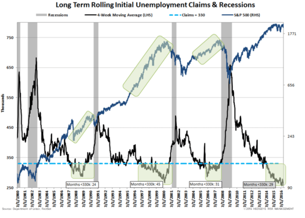 What Jobless Claims Say About Recession (And Risk Of Significant Stock Market Selloff) - zgogo