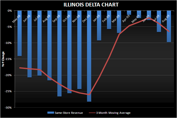 REGIONAL ROLL - Illinois August Revenue