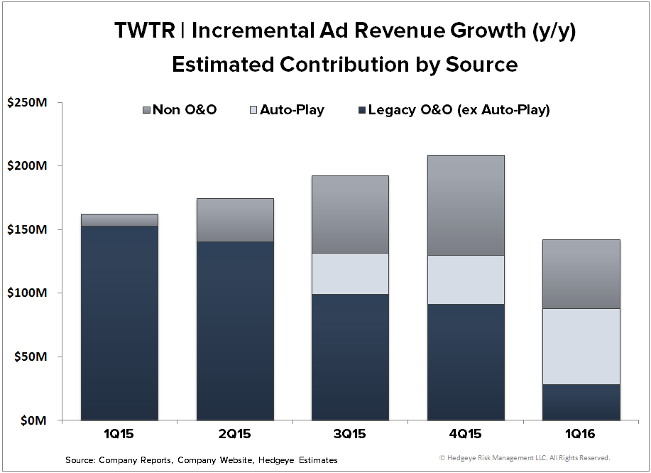 TWTR | Thoughts into the Print (2Q16) - TWTR   Incremental Ad Revenue by Source 1Q16