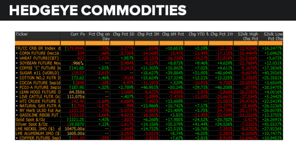 Daily Market Data Dump: Tuesday - commodities 7 26