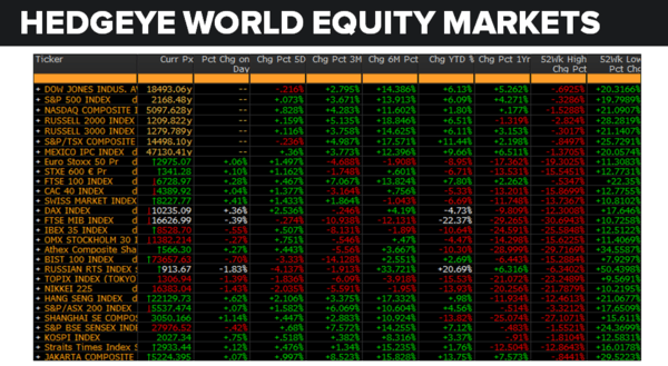 Daily Market Data Dump: Tuesday - equity markets 7 26