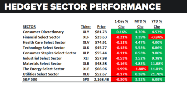 Daily Market Data Dump: Tuesday - sector performance 7 26