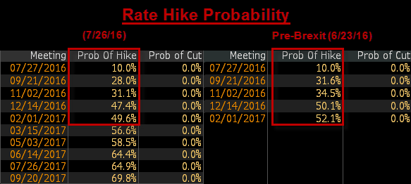 Uncertainty? 10% Probability of Fed Rate CUT to 10% Rate HIKE (In Just One Month) - rate hike expectations 7 26