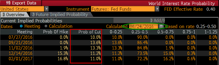 Uncertainty? 10% Probability of Fed Rate CUT to 10% Rate HIKE (In Just One Month) - rate prob 6 24