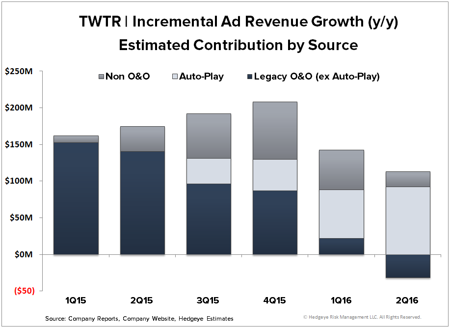 TWTR | Worse than the Guide (2Q16) - TWTR   Incremental Ad Revenue by Source 2Q16