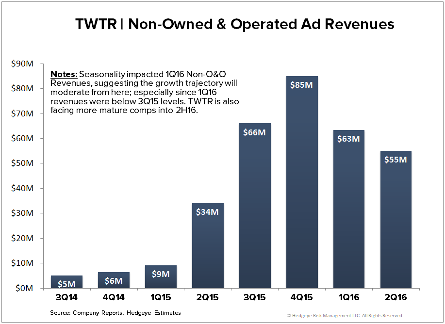 TWTR | Worse than the Guide (2Q16) - TWTR   Non O O 2Q16