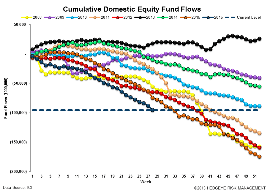 [UNLOCKED] Fund Flow Survey | Passive Crushes Active (Again) - ICI12