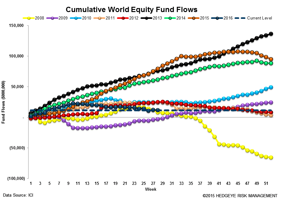 [UNLOCKED] Fund Flow Survey | Passive Crushes Active (Again) - ICI13
