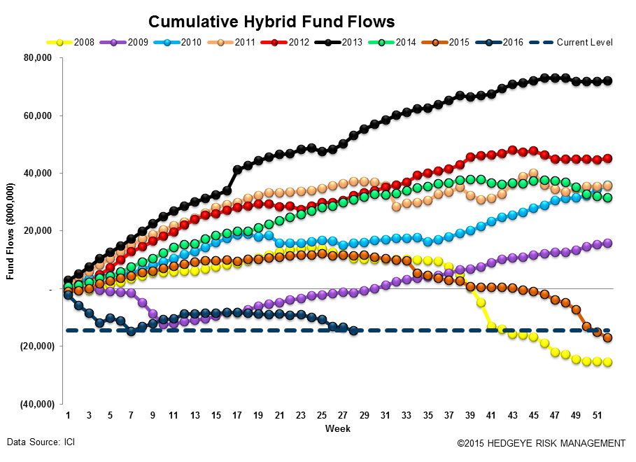 [UNLOCKED] Fund Flow Survey | Passive Crushes Active (Again) - ICI14