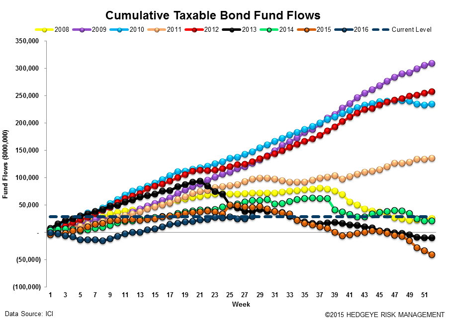 [UNLOCKED] Fund Flow Survey | Passive Crushes Active (Again) - ICI15