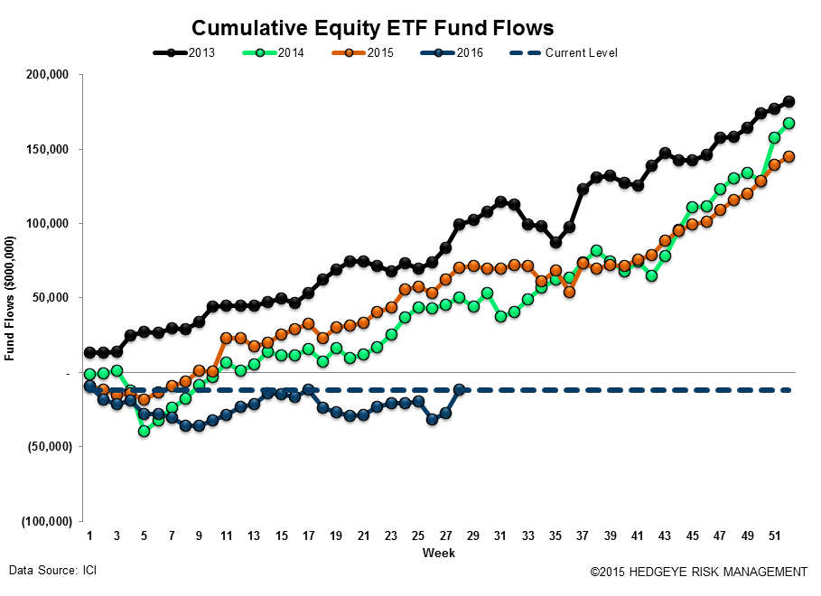 [UNLOCKED] Fund Flow Survey | Passive Crushes Active (Again) - ICI17
