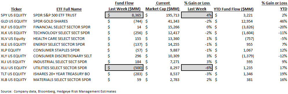 [UNLOCKED] Fund Flow Survey | Passive Crushes Active (Again) - ICI9