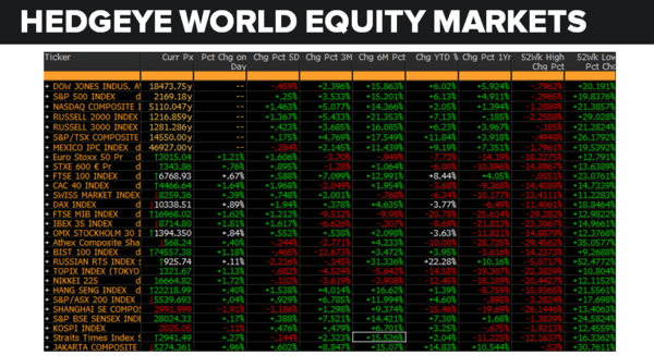 Daily Market Data Dump: Wednesday - equity markets 7 27